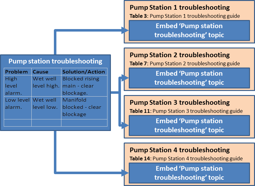 Single sourcing pump troubleshooting topic example